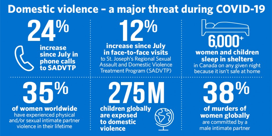 Domestic violence infographic - twitter
